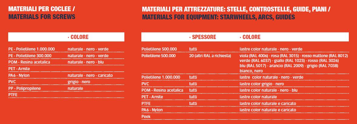 tabella-materiali